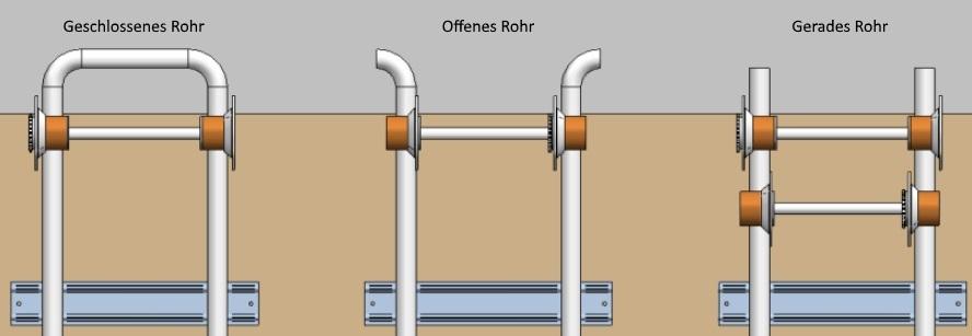 Geschlossenes Rohr oder Offenes Rohr