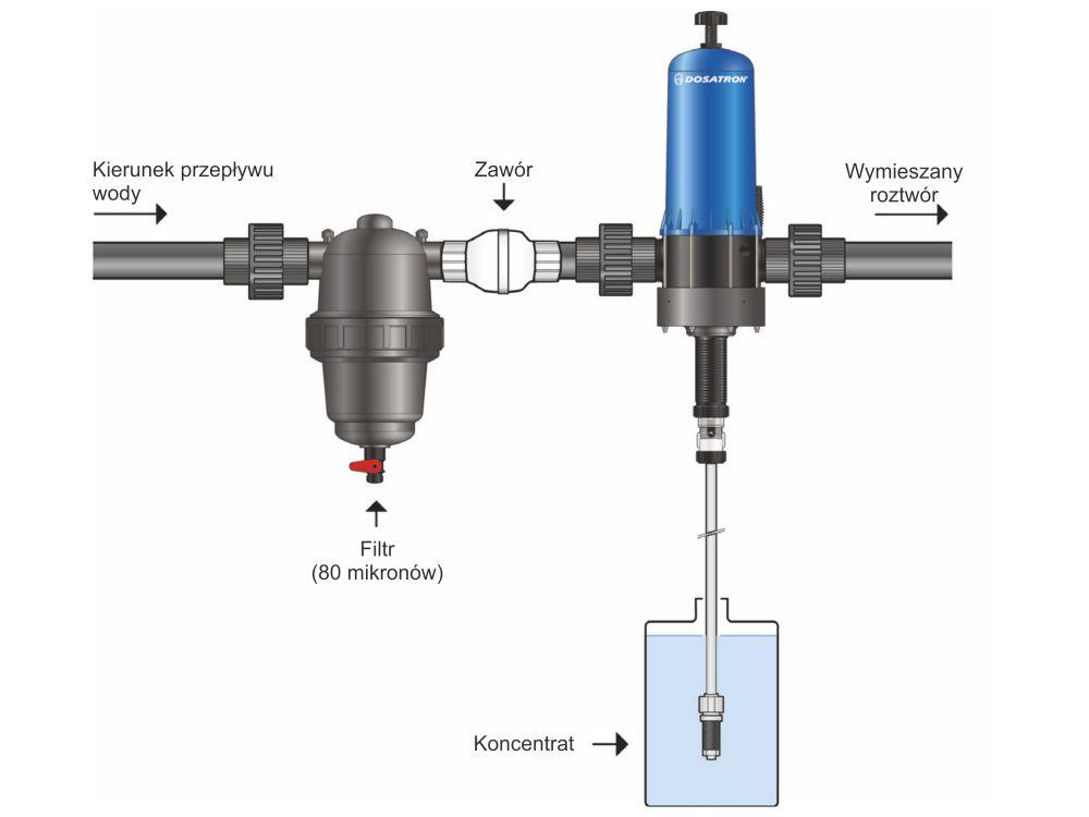 Dosierpumpe Dosatron D20S