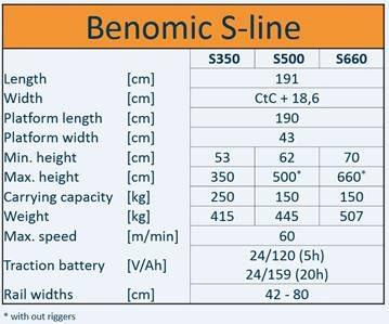 Benomic S500 3-Scheren (max. Höhe 500cm) in 55 cm Abständen
