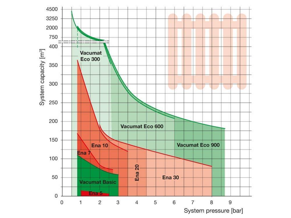 Flamco ENA Vakuum entgasungsmaschine Druck: 3,0 - 8,0 bar